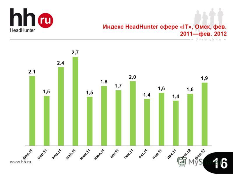www.hh.ru Online Hiring Services 16 Индекс HeadHunter сфере «IT», Омск, фев. 2011фев. 2012