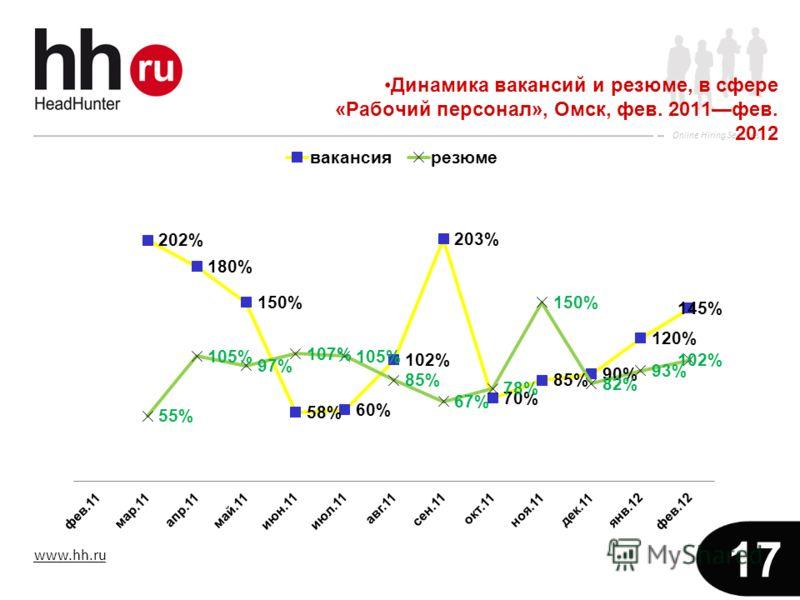 www.hh.ru Online Hiring Services 17 Динамика вакансий и резюме, в сфере «Рабочий персонал», Омск, фев. 2011фев. 2012