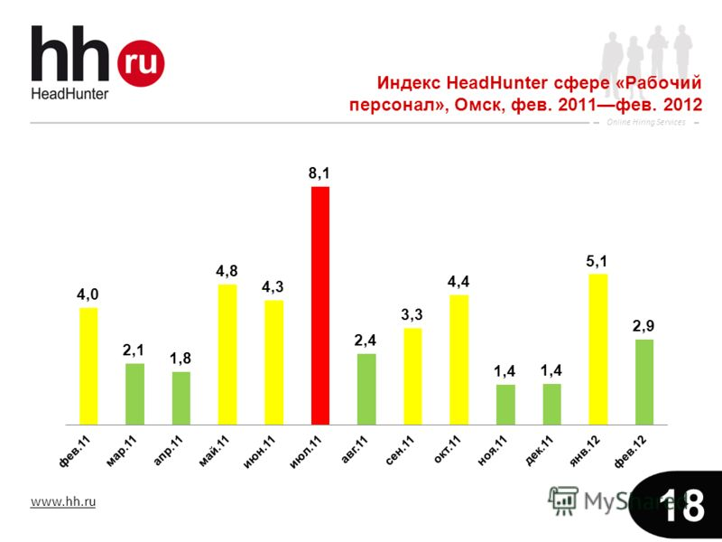www.hh.ru Online Hiring Services 18 Индекс HeadHunter сфере «Рабочий персонал», Омск, фев. 2011фев. 2012