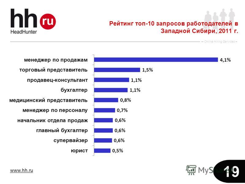 www.hh.ru Online Hiring Services 19 Рейтинг топ-10 запросов работодателей в Западной Сибири, 2011 г.