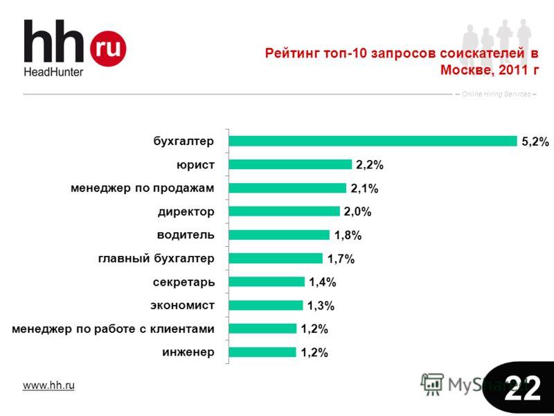 www.hh.ru Online Hiring Services 22 Рейтинг топ-10 запросов соискателей в Москве, 2011 г