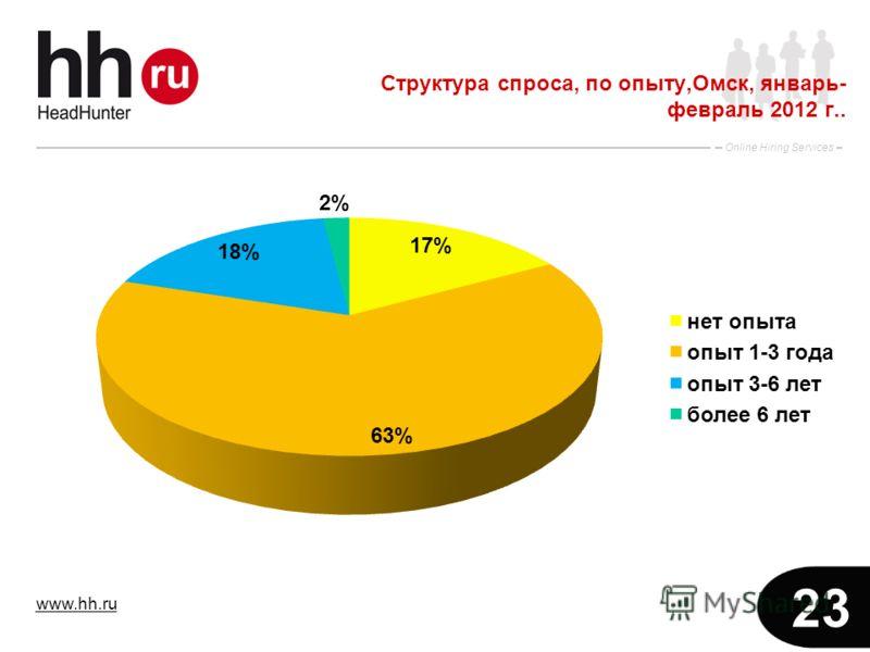 www.hh.ru Online Hiring Services 23 Структура спроса, по опыту,Омск, январь- февраль 2012 г..
