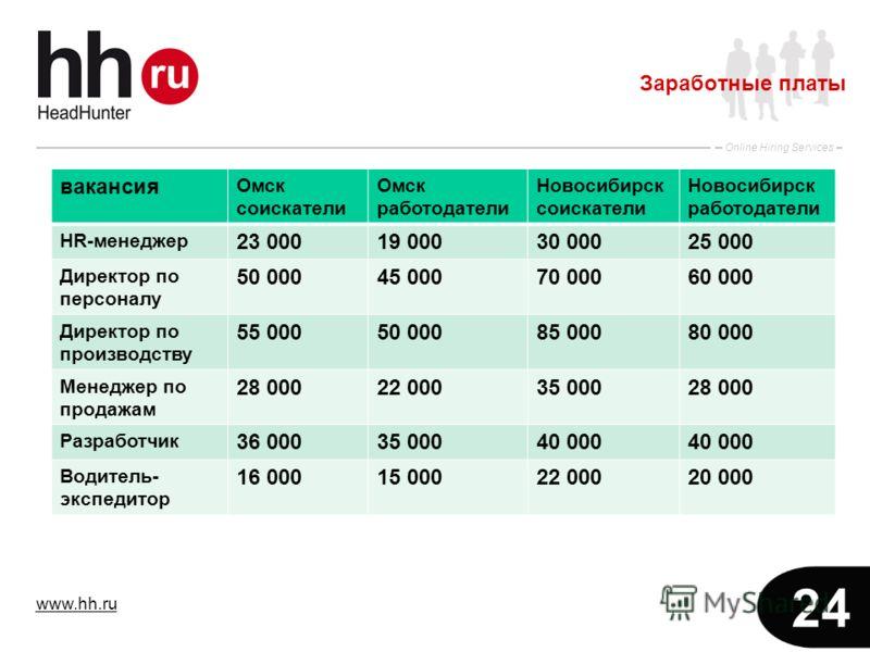 www.hh.ru Online Hiring Services 24 Заработные платы вакансия Омск соискатели Омск работодатели Новосибирск соискатели Новосибирск работодатели HR-менеджер 23 00019 00030 00025 000 Директор по персоналу 50 00045 00070 00060 000 Директор по производст