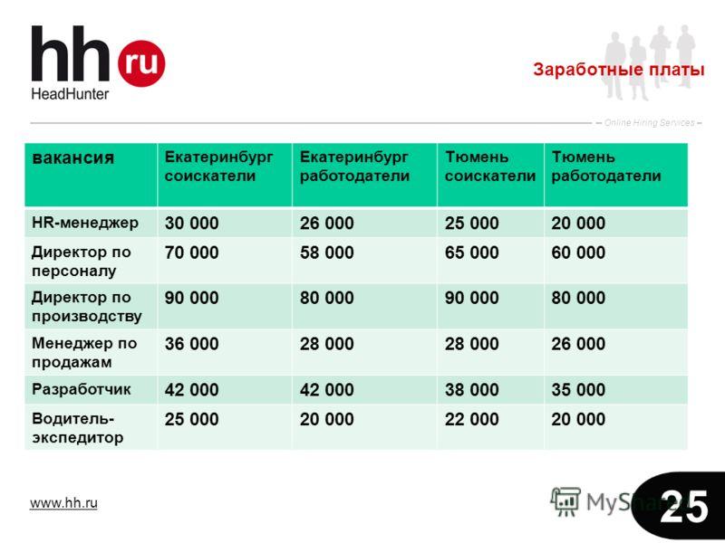 www.hh.ru Online Hiring Services 25 Заработные платы вакансия Екатеринбург соискатели Екатеринбург работодатели Тюмень соискатели Тюмень работодатели HR-менеджер 30 00026 00025 00020 000 Директор по персоналу 70 00058 00065 00060 000 Директор по прои