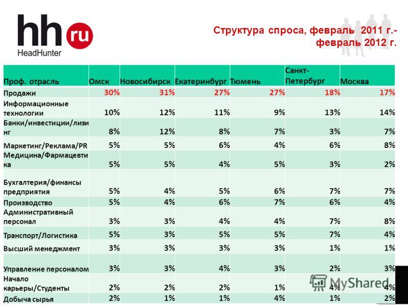 www.hh.ru Online Hiring Services 3 Структура спроса, февраль 2011 г.- февраль 2012 г. Проф. отрасльОмскНовосибирскЕкатеринбургТюмень Санкт- ПетербургМосква Продажи 30%31%27% 18%17% Информационные технологии 10%12%11%9%13%14% Банки/инвестиции/лизи нг