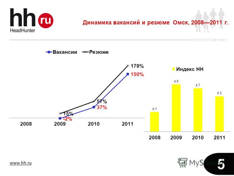 www.hh.ru Online Hiring Services 5 Динамика вакансий и резюме Омск, 20082011 г.