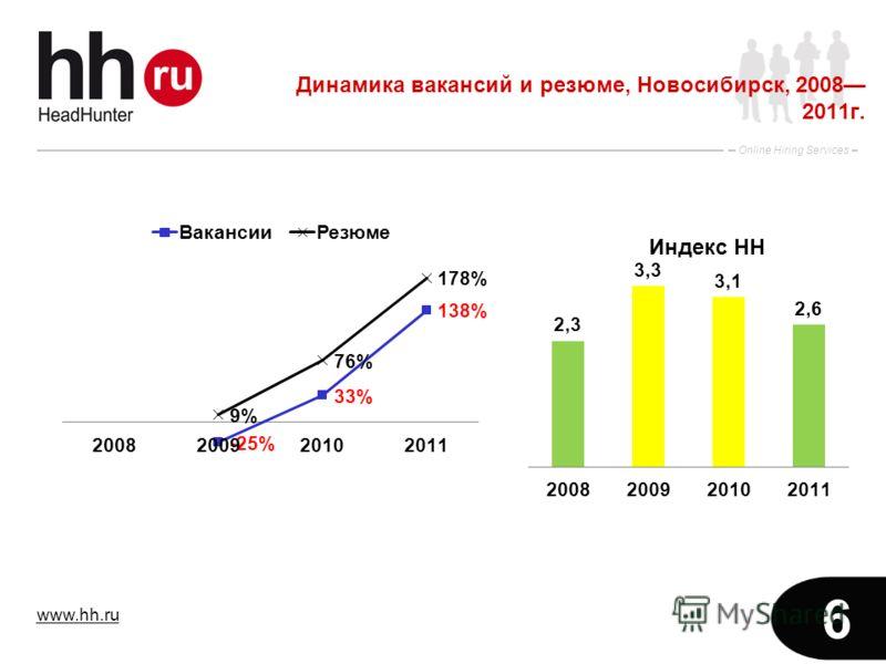 www.hh.ru Online Hiring Services 6 Динамика вакансий и резюме, Новосибирск, 2008 2011г.