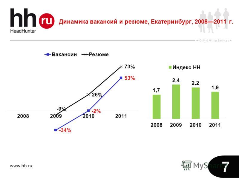 www.hh.ru Online Hiring Services 7 Динамика вакансий и резюме, Екатеринбург, 20082011 г.