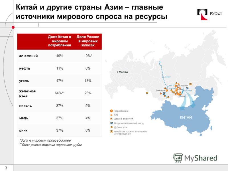 3 Китай и другие страны Азии – главные источники мирового спроса на ресурсы Доля Китая в мировом потреблении Доля России в мировых запасах алюминий40%10%* нефть11%6% уголь47%18% железная руда 64%**26% никель37%9% медь37%4% цинк37%6% *доля в мировом п