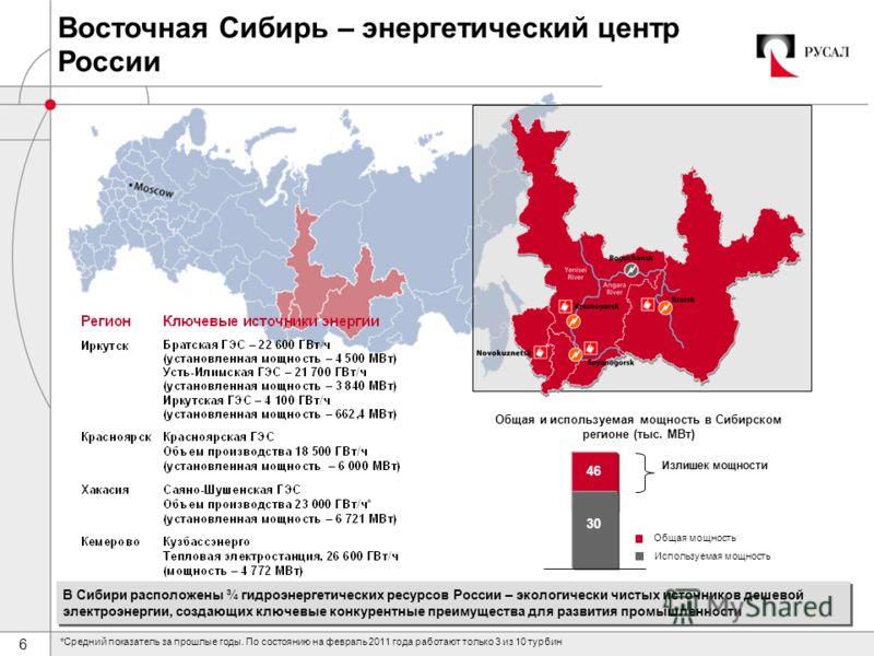6 Общая мощность Используемая мощность Общая и используемая мощность в Сибирском регионе (тыс. МВт) В Сибири расположены ¾ гидроэнергетических ресурсов России – экологически чистых источников дешевой электроэнергии, создающих ключевые конкурентные пр