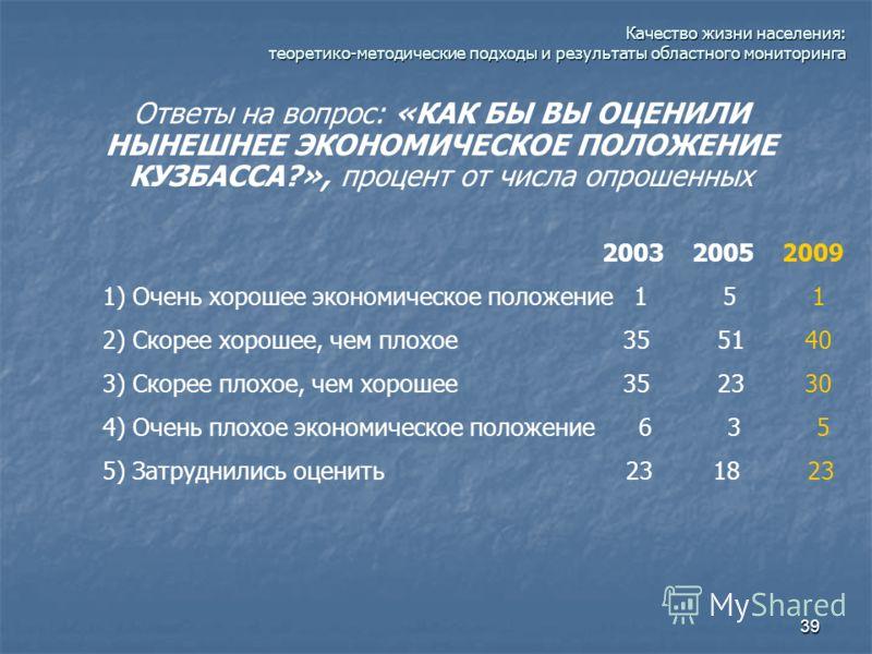 39 Качество жизни населения: теоретико-методические подходы и результаты областного мониторинга Ответы на вопрос: «КАК БЫ ВЫ ОЦЕНИЛИ НЫНЕШНЕЕ ЭКОНОМИЧЕСКОЕ ПОЛОЖЕНИЕ КУЗБАССА?», процент от числа опрошенных 2003 2005 2009 1) Очень хорошее экономическо
