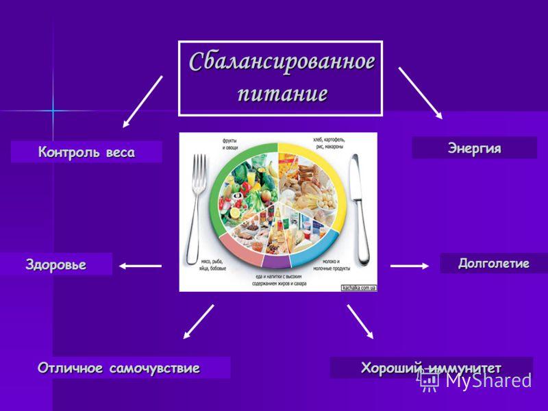 Сбалансированное питание Отличное самочувствие Хороший иммунитет Контроль веса Энергия ЗдоровьеДолголетие