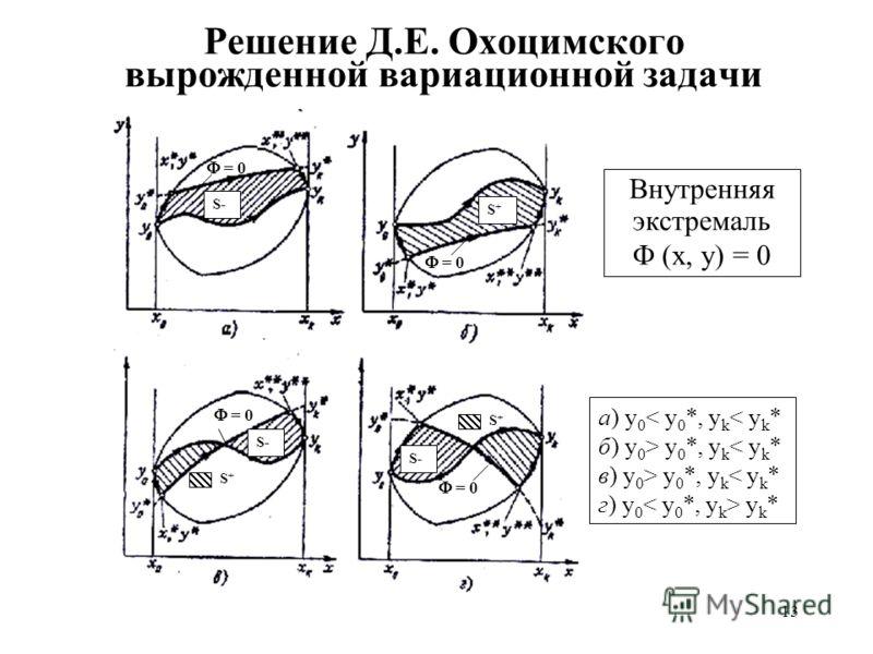 13 Решение Д.Е. Охоцимского вырожденной вариационной задачи S+S+ = 0 Внутренняя экстремаль (x, y) = 0 а) y 0 < y 0 *, y k < y k * б) y 0 > y 0 *, y k < y k * в) y 0 > y 0 *, y k < y k * г) y 0 y k * S- = 0 S+S+ S+S+ S-