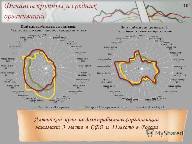 Финансы крупных и средних организаций Алтайский край по доле прибыльных организаций занимает 3 место в СФО и 11 место в России 10
