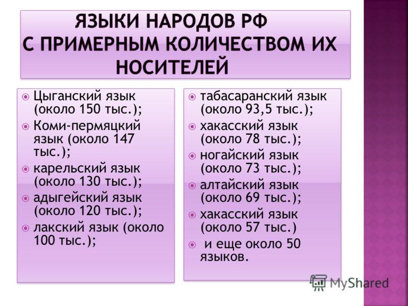 Цыганский язык (около 150 тыс.); Коми-пермяцкий язык (около 147 тыс.); карельский язык (около 130 тыс.); адыгейский язык (около 120 тыс.); лакский язык (около 100 тыс.); Цыганский язык (около 150 тыс.); Коми-пермяцкий язык (около 147 тыс.); карельски