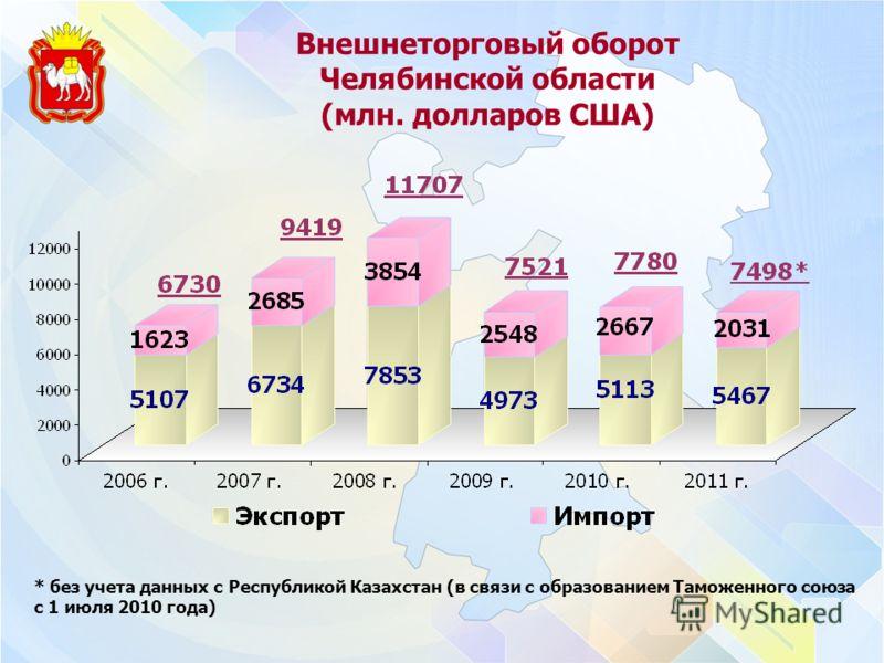 Внешнеторговый оборот Челябинской области (млн. долларов США) * без учета данных с Республикой Казахстан (в связи с образованием Таможенного союза с 1 июля 2010 года)