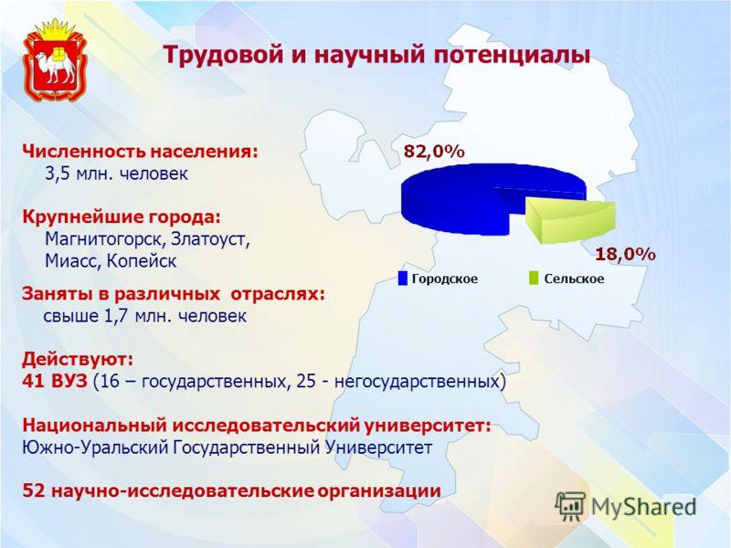 Сколько жителей в воронежской области 2018