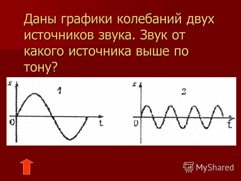 Даны графики колебаний двух источников звука. Какой источник создает звук большей громкости?