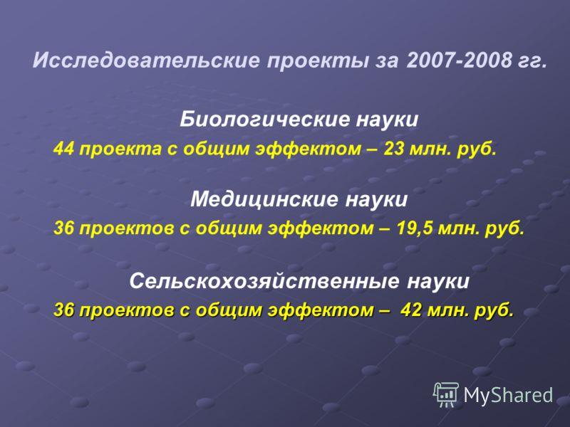Исследовательские проекты за 2007-2008 гг. Биологические науки 44 проекта с общим эффектом – 23 млн. руб. Медицинские науки 36 проектов с общим эффектом – 19,5 млн. руб. Сельскохозяйственные науки 36 проектов с общим эффектом – 42 млн. руб.