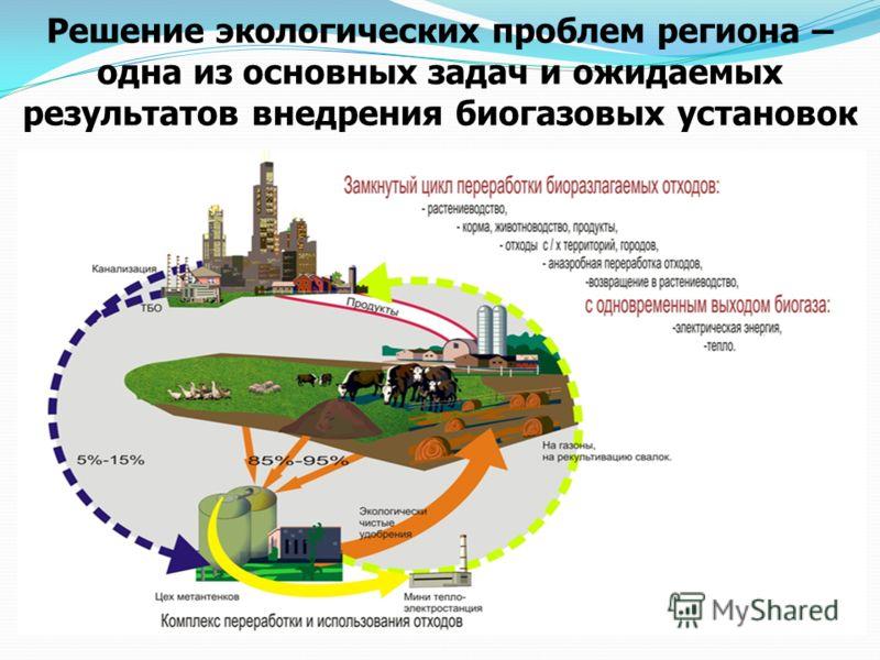 Решение экологических проблем региона – одна из основных задач и ожидаемых результатов внедрения биогазовых установок