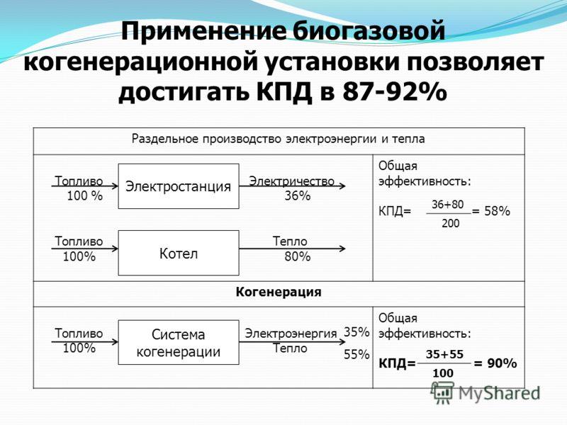 Раздельное производство электроэнергии и тепла Топливо Электричество 100 % 36% Топливо Тепло 100% 80% Общая эффективность: КПД= = 58% Когенерация Топливо Электроэнергия 100% Тепло Общая эффективность: КПД= = 90% 35% 55% Применение биогазовой когенера