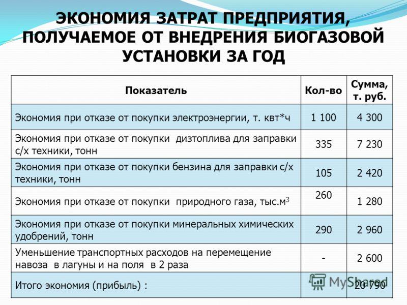 ЭКОНОМИЯ ЗАТРАТ ПРЕДПРИЯТИЯ, ПОЛУЧАЕМОЕ ОТ ВНЕДРЕНИЯ БИОГАЗОВОЙ УСТАНОВКИ ЗА ГОД ПоказательКол-во Сумма, т. руб. Экономия при отказе от покупки электроэнергии, т. квт*ч1 1004 300 Экономия при отказе от покупки дизтоплива для заправки с/х техники, тон