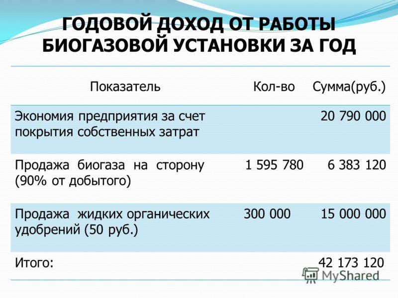 ГОДОВОЙ ДОХОД ОТ РАБОТЫ БИОГАЗОВОЙ УСТАНОВКИ ЗА ГОД ПоказательКол-воСумма(руб.) Экономия предприятия за счет покрытия собственных затрат 20 790 000 Продажа биогаза на сторону (90% от добытого) 1 595 7806 383 120 Продажа жидких органических удобрений