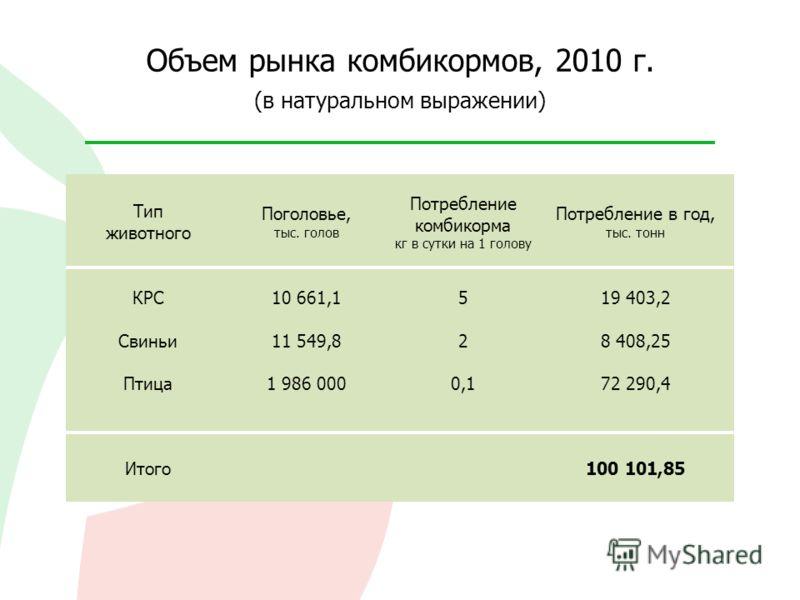 Объем рынка комбикормов, 2010 г. (в натуральном выражении) Тип животного Поголовье, тыс. голов Потребление комбикорма кг в сутки на 1 голову Потребление в год, тыс. тонн КРС Свиньи Птица Итого 10 661,1 11 549,8 1 986 000 5 2 0,1 19 403,2 8 408,25 72
