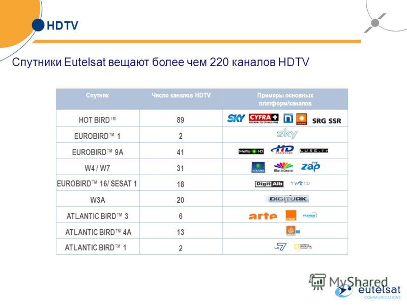 HDTV СпутникЧисло каналов HDTVПримеры основных платформ/каналов 2 13 6 20 18 31 41 2 89HOT BIRD EUROBIRD 1 EUROBIRD 9A W4 / W7 EUROBIRD 16/ SESAT 1 W3A ATLANTIC BIRD 3 ATLANTIC BIRD 4A ATLANTIC BIRD 1 Спутники Eutelsat вещают более чем 220 каналов HD