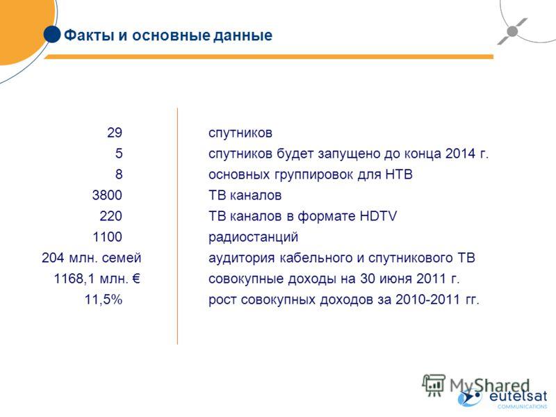 Факты и основные данные 29спутников 5спутников будет запущено до конца 2014 г. 8основных группировок для НТВ 3800ТВ каналов 220ТВ каналов в формате HDTV 1100радиостанций 204 млн. семейаудитория кабельного и спутникового ТВ 1168,1 млн. совокупные дохо