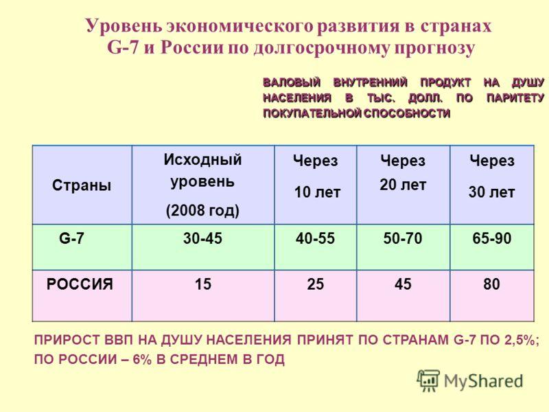 Уровень экономического развития в странах G-7 и России по долгосрочному прогнозу ВАЛОВЫЙ ВНУТРЕННИЙ ПРОДУКТ НА ДУШУ НАСЕЛЕНИЯ В ТЫС. ДОЛЛ. ПО ПАРИТЕТУ ПОКУПАТЕЛЬНОЙ СПОСОБНОСТИ Страны Исходный уровень (2008 год) Через 10 лет Через 20 лет Через 30 лет