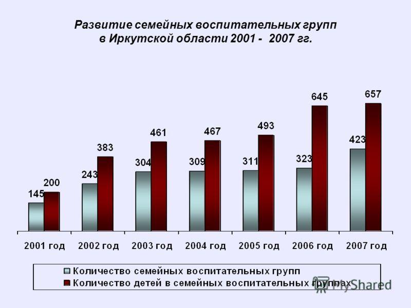 Развитие семейных воспитательных групп в Иркутской области 2001 - 2007 гг.