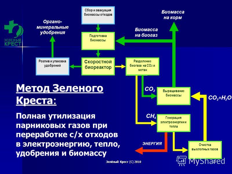 Зелёный Крест (С) 2010 Зелёный Крест С 2010 27 СО 2 + Н 2 О Метод Зеленого Креста : Полная утилизация парниковых газов при переработке с/х отходов в электроэнергию, тепло, удобрения и биомассу Генерац ия электро энергии и тепла Разделени е биогаза на