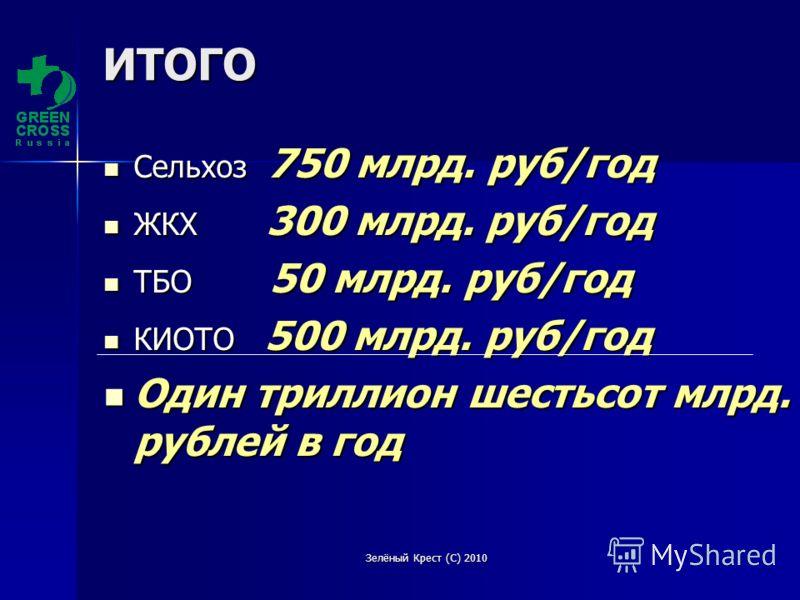 Зелёный Крест (С) 2010ИТОГО Сельхоз 750 млрд. руб/год Сельхоз 750 млрд. руб/год ЖКХ 300 млрд. руб/год ЖКХ 300 млрд. руб/год ТБО 50 млрд. руб/год ТБО 50 млрд. руб/год КИОТО 500 млрд. руб/год КИОТО 500 млрд. руб/год Один триллион шестьсот млрд. рублей
