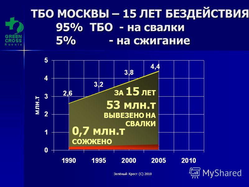 Зелёный Крест (С) 2010 ТБО МОСКВЫ – 15 ЛЕТ БЕЗДЕЙСТВИЯ 95% ТБО - на свалки 5% - на сжигание ЗА 15 ЛЕТ 53 млн.т ВЫВЕЗЕНО НА СВАЛКИ 0,7 млн.т СОЖЖЕНО