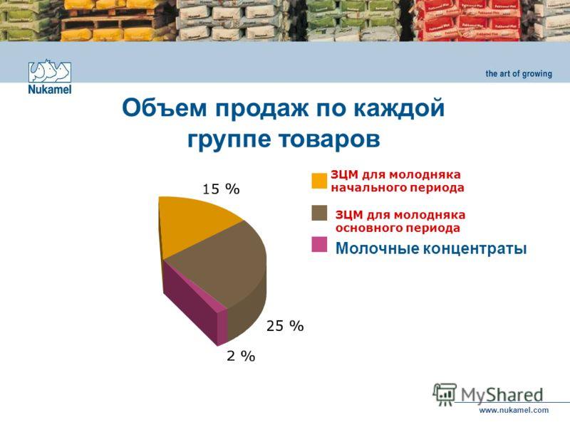 www.nukamel.com ЗЦМ для молодняка начального периода Молочные концентраты ЗЦМ для молодняка основного периода Объем продаж по каждой группе товаров