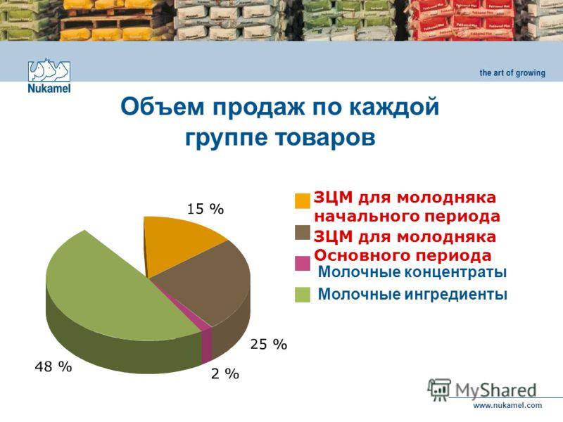 www.nukamel.com ЗЦМ для молодняка начального периода Молочные ингредиенты Молочные концентраты ЗЦМ для молодняка Основного периода Объем продаж по каждой группе товаров