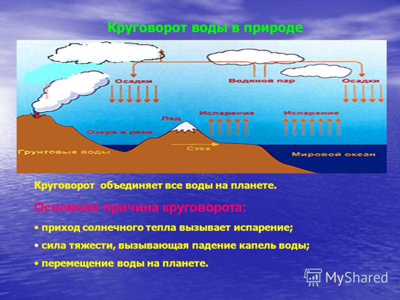 Круговорот воды в природе Круговорот объединяет все воды на планете. Основная причина круговорота: приход солнечного тепла вызывает испарение; сила тяжести, вызывающая падение капель воды; перемещение воды на планете.