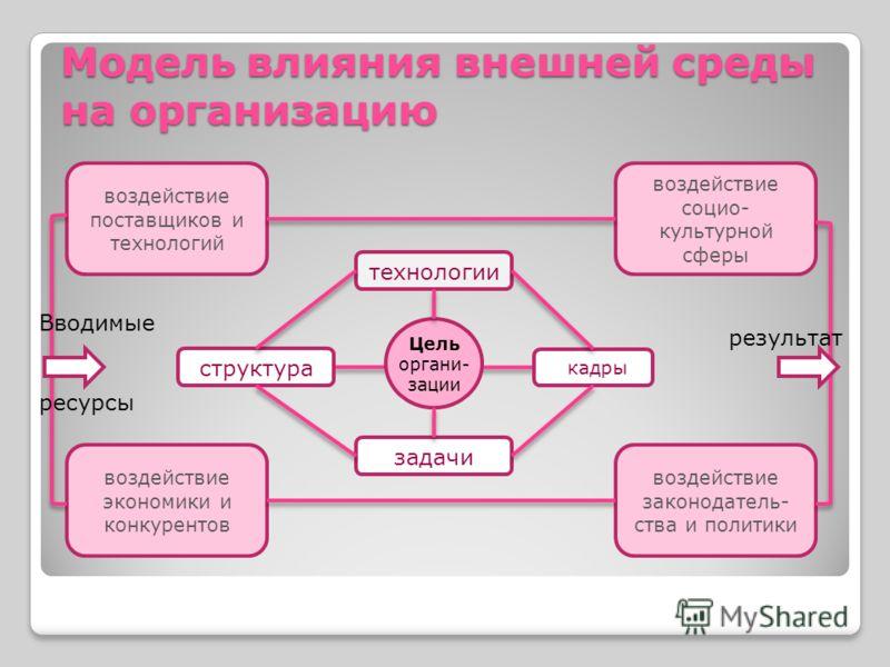 Модель влияния внешней среды на организацию Цель органи- зации технологии кадры структура задачи воздействие поставщиков и технологий воздействие социо- культурной сферы воздействие экономики и конкурентов воздействие законодатель- ства и политики Вв