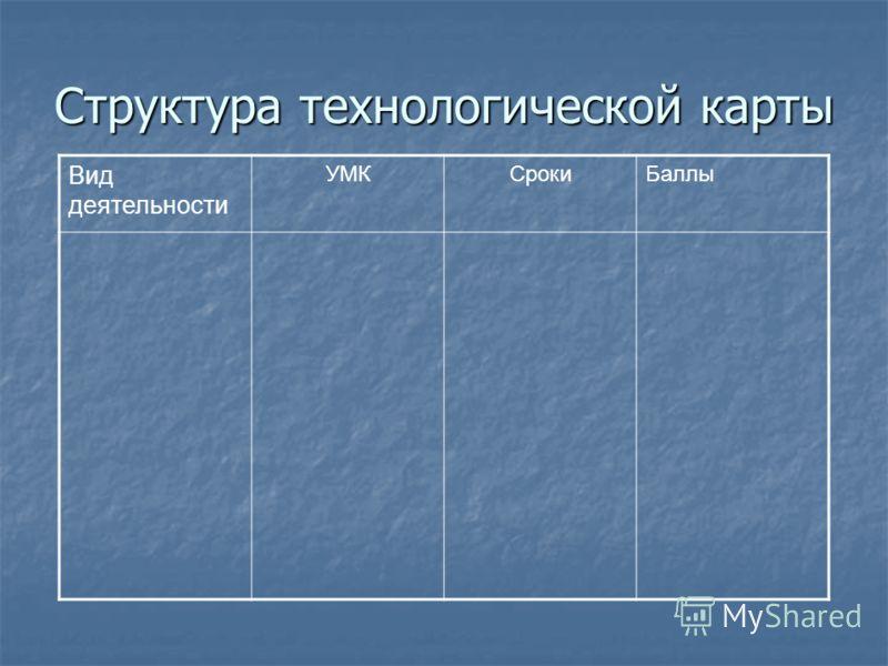 Структура технологической карты Вид деятельности УМКСрокиБаллы