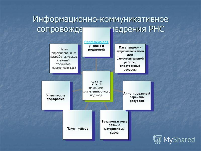 Информационно-коммуникативное сопровождение внедрения РНС УМК на основе компетентностного подхода Программа для Программа для ученика и родителей Пакет видео- и аудиоматериалов для самостоятельной работы, электронные ресурсы Аннотированный перечень р