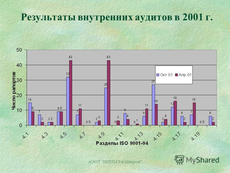АООТ НИИМЭ и Микрон Результаты внутренних аудитов в 2001 г.