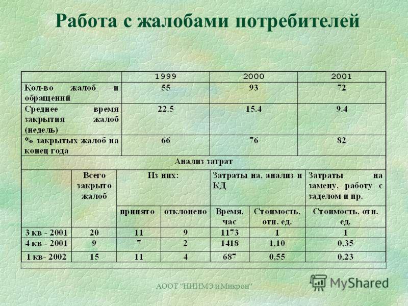 АООТ НИИМЭ и Микрон Работа с жалобами потребителей
