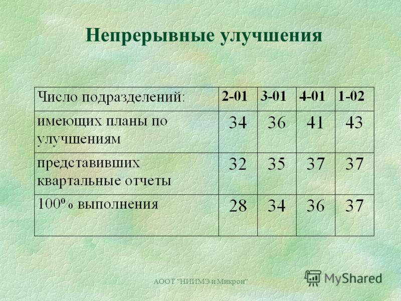 АООТ НИИМЭ и Микрон Непрерывные улучшения