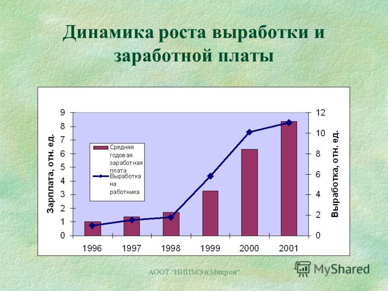 АООТ НИИМЭ и Микрон Динамика роста выработки и заработной платы