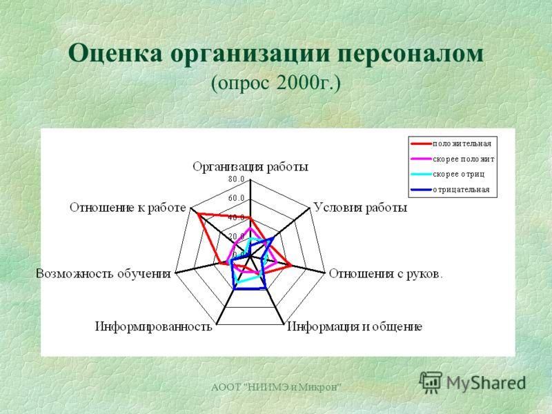 АООТ НИИМЭ и Микрон Оценка организации персоналом (опрос 2000г.)
