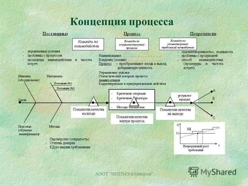 АООТ НИИМЭ и Микрон Концепция процесса
