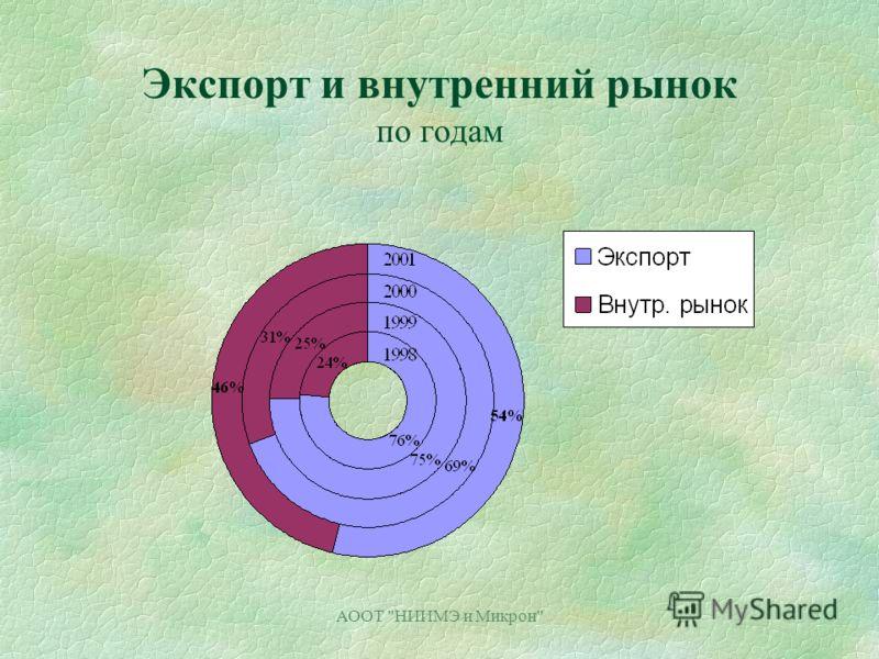 АООТ НИИМЭ и Микрон Экспорт и внутренний рынок по годам