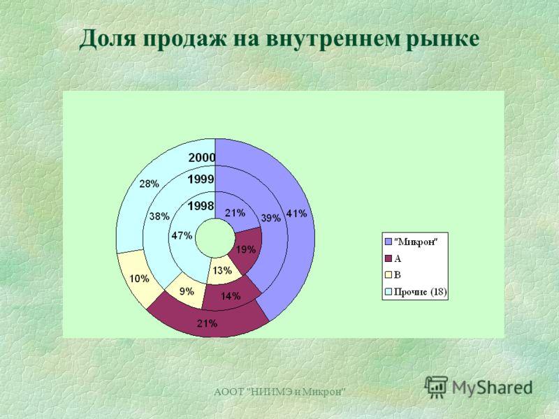 АООТ НИИМЭ и Микрон Доля продаж на внутреннем рынке