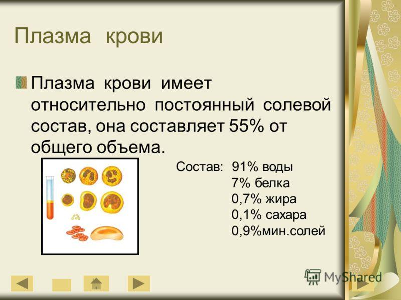 Плазма крови Плазма крови имеет относительно постоянный солевой состав, она составляет 55% от общего объема. Состав: 91% воды 7% белка 0,7% жира 0,1% сахара 0,9%мин.солей